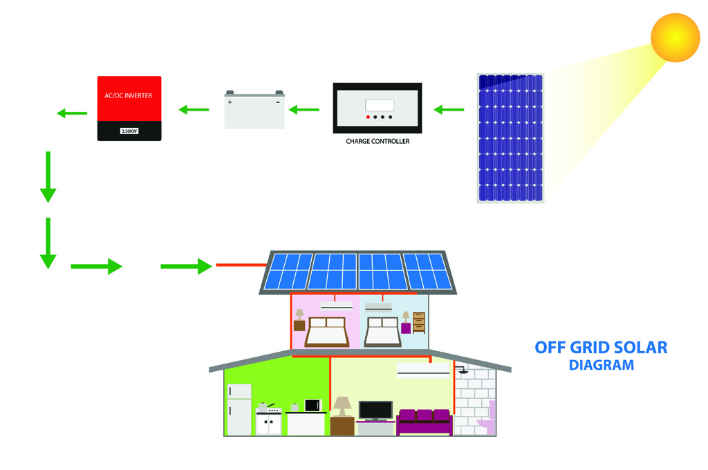 Understanding Direct Current in Off-Grid Solar System